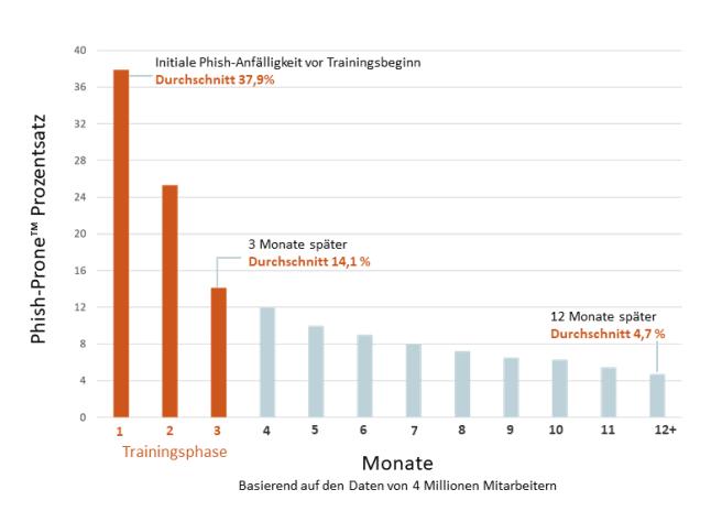 Grafik Security Awareness Training_Nachweisliche Trainingserfolge der Mitarbeiter im Verlauf eines Jahres
