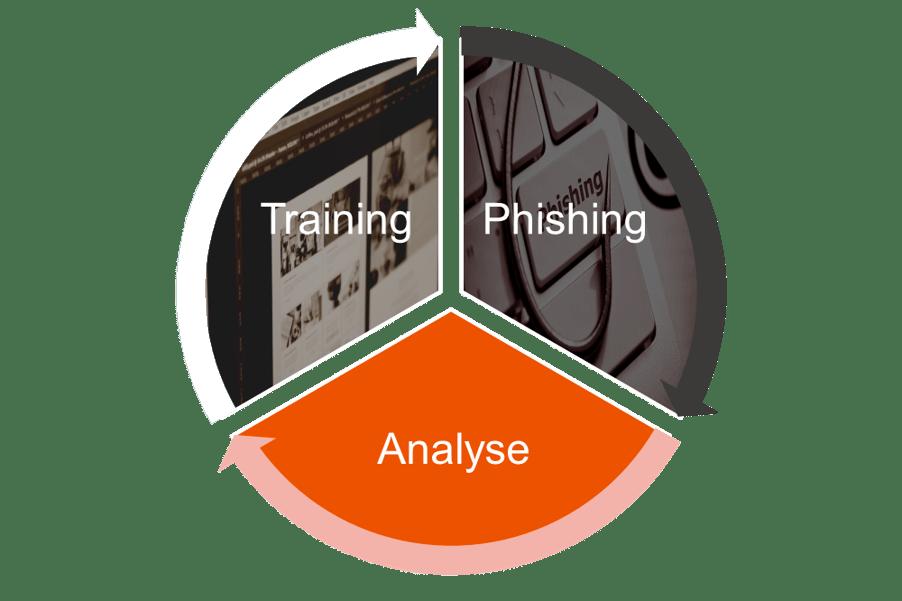 Security Awareness Kampagne_ Success Circle_Training_Phishing_Analyse